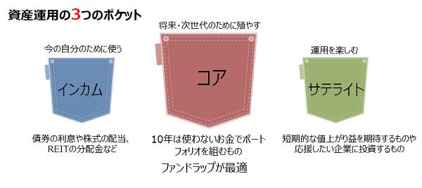 3つのポケット